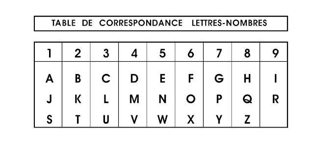 tableau calcul numérologie